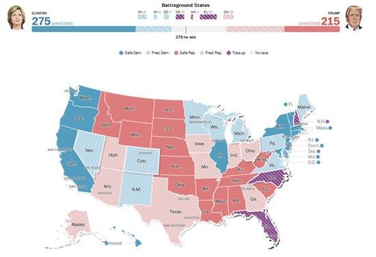 美媒:希拉里拿下275票不成问题 特朗普机会渺茫